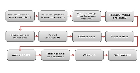 A Research Project Adding to what we know Research