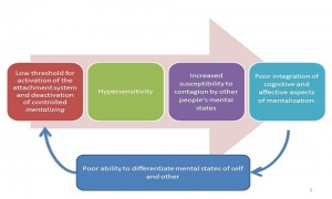 Aetiology of BPD developmental perspective 1 300x180 Personality Disorder