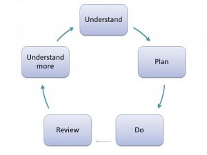Analyse Plan Do Review  300x225 Assessments