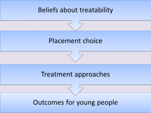 Beliefs about treatability 1 300x225 Personality Disorder