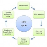 CPD cycle 150x150 Training