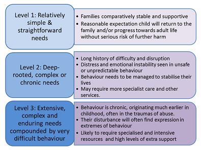 Degree of difficulties Clough et al 395 Training