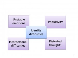 Difficulties associated with Borderline Persoanlity Disorder 300x225 Personality Disorder