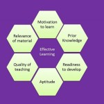 Effective learning 150x150 Training Courses