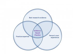 Evidence based practice 300x225 Research