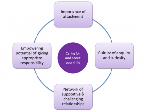 Principles of a therapeutic community 300x225 Therapeutic Environments