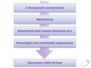 TC outcomes 300x225 Therapeutic Environments